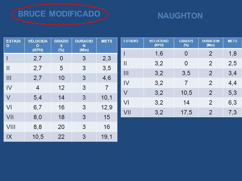 NAUGHTON BRUCE MODIFICADO ESTADIOVELOCIDAD (KPH) GRADOS (%) DURACION (Min) METS I1,6021,8 II3,2022,5 III3,23,523,4 IV3,2724,4 V3,210,525,3 VI3,21426,3