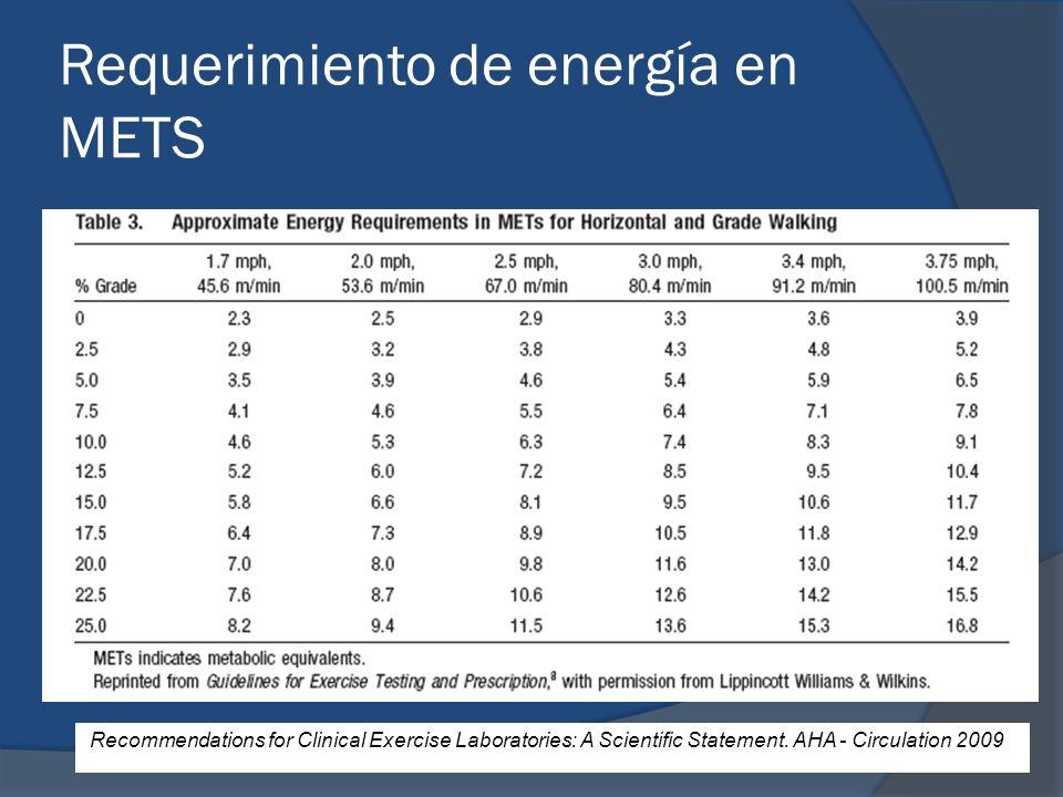 Requerimiento de energía en METS Recommendations for Clinical Exercise Laboratories: A Scientific Statement. AHA - Circulation 2009