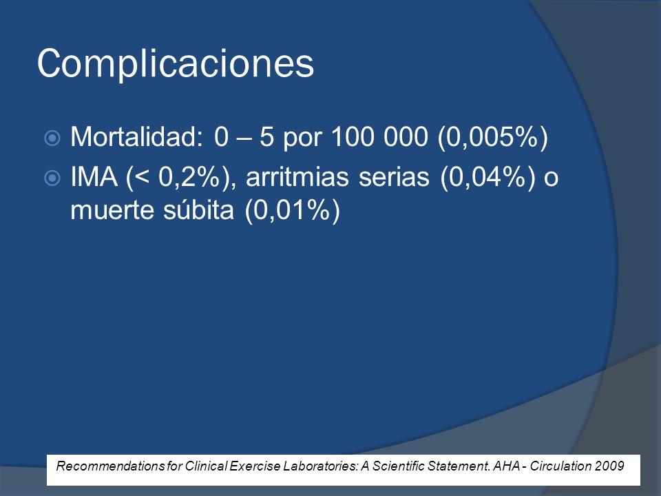 Complicaciones Mortalidad: 0 – 5 por 100 000 (0,005%) IMA (< 0,2%), arritmias serias (0,04%) o muerte súbita (0,01%) Recommendations for Clinical Exer
