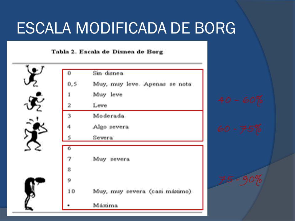 ESCALA MODIFICADA DE BORG 40 – 60% 60 - 75% 75 - 90%