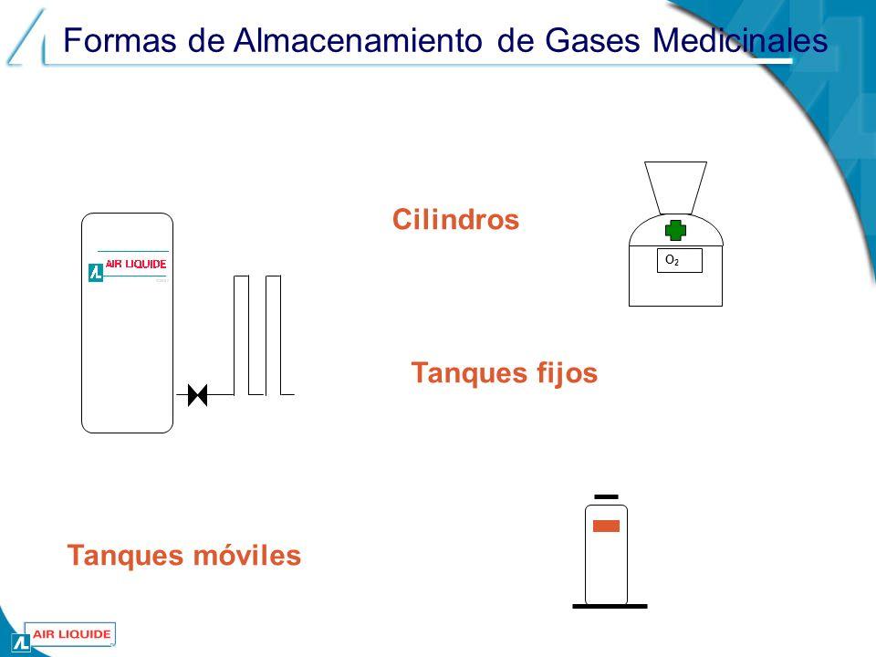 Formas de Almacenamiento de Gases Medicinales Cilindros Tanques fijos Tanques móviles O2O2