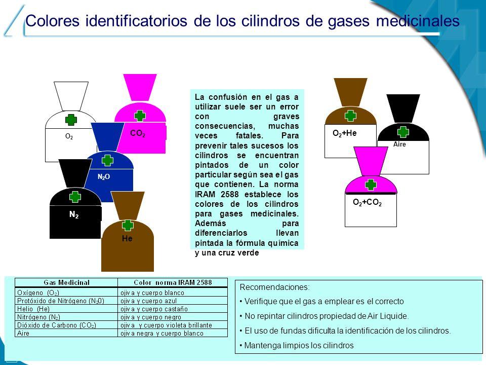 O2O2 CO 2 N2ON2O O 2 +He Aire O 2 +CO 2 He N2N2 La confusión en el gas a utilizar suele ser un error con graves consecuencias, muchas veces fatales. P