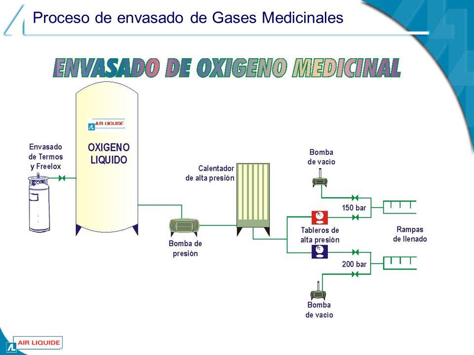 Proceso de envasado de Gases Medicinales