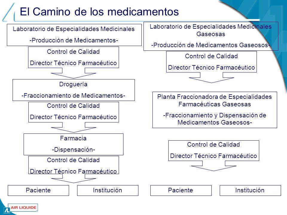 El Camino de los medicamentos Laboratorio de Especialidades Medicinales -Producción de Medicamentos- Control de Calidad Director Técnico Farmacéutico