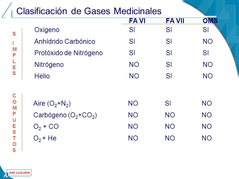 O2O2 CO 2 N2ON2O O 2 +He Aire O 2 +CO 2 He N2N2 La confusión en el gas a utilizar suele ser un error con graves consecuencias, muchas veces fatales.