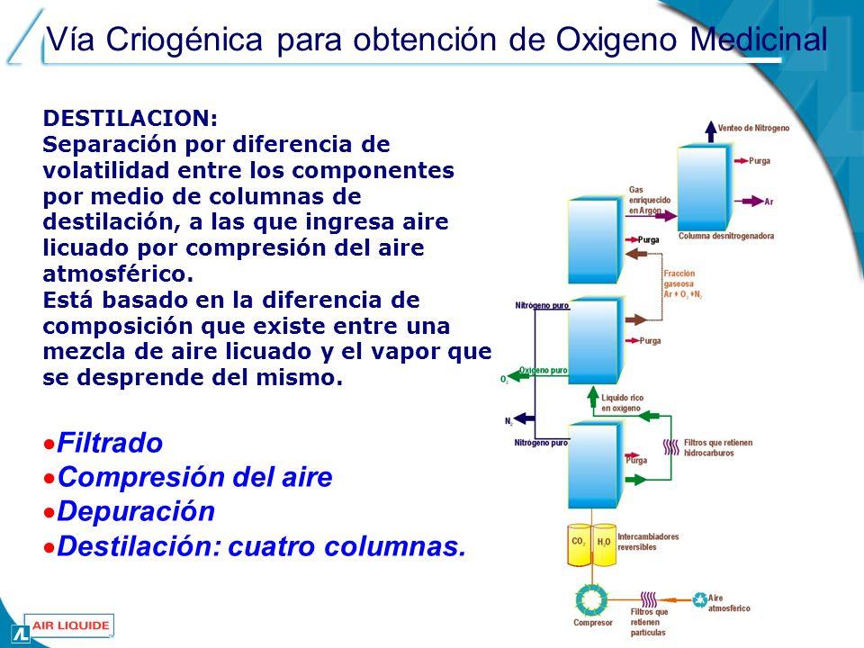 Vía Criogénica para obtención de Oxigeno Medicinal DESTILACION: Separación por diferencia de volatilidad entre los componentes por medio de columnas de destilación, a las que ingresa aire licuado por compresión del aire atmosférico.
