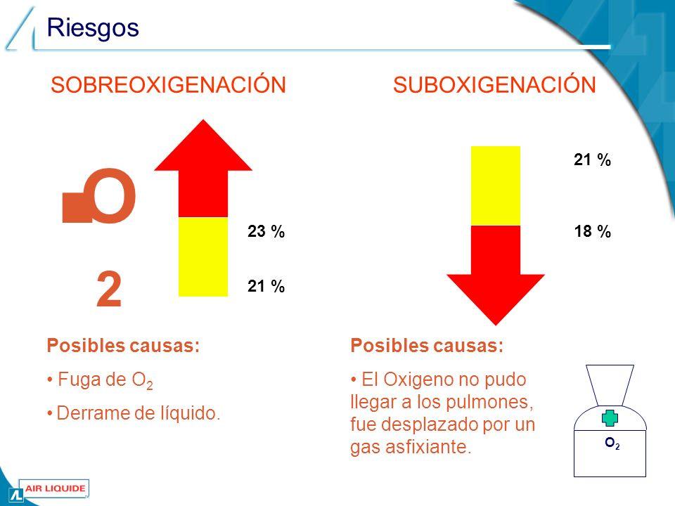 Riesgos O2O2 O 2 23 % 21 % Posibles causas: Fuga de O 2 Derrame de líquido. SOBREOXIGENACIÓNSUBOXIGENACIÓN Posibles causas: El Oxigeno no pudo llegar