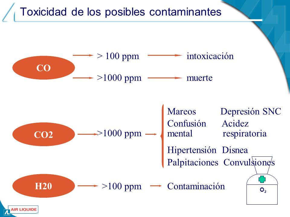 O2O2 Toxicidad de los posibles contaminantes CO intoxicación CO2 > 100 ppm >1000 ppm muerte Mareos Depresión SNC Confusión Acidez mental respiratoria Hipertensión Disnea Palpitaciones Convulsiones H20 >100 ppmContaminación