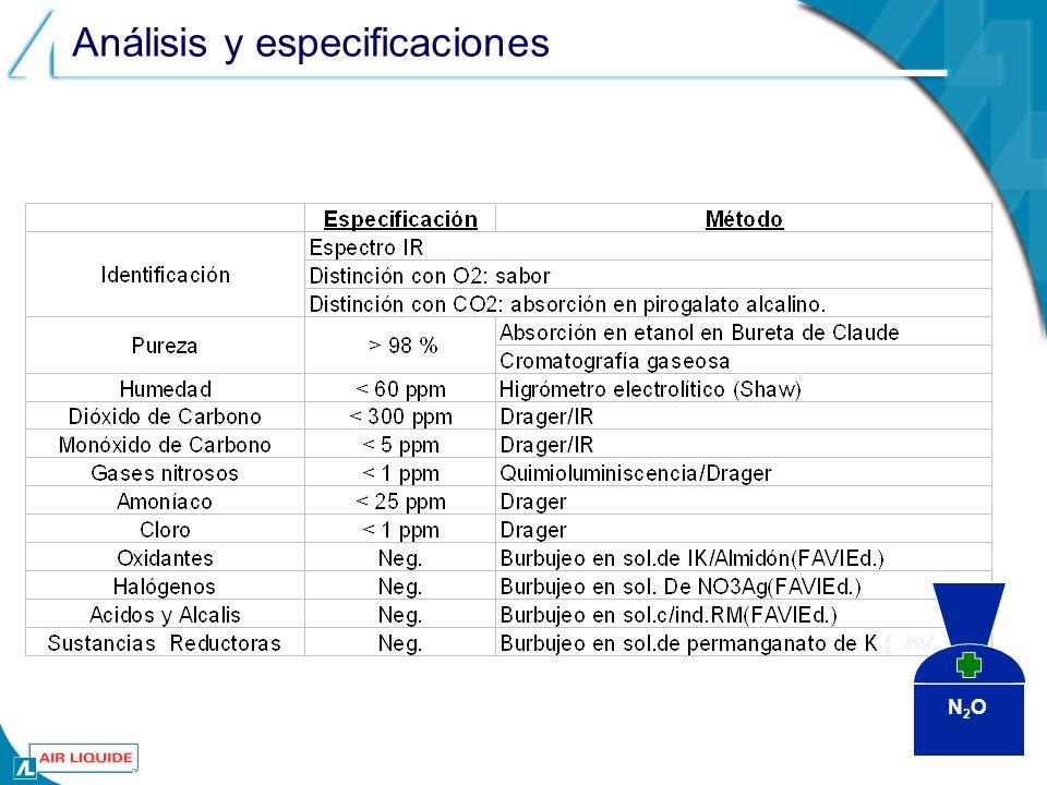 Análisis y especificaciones N2ON2O