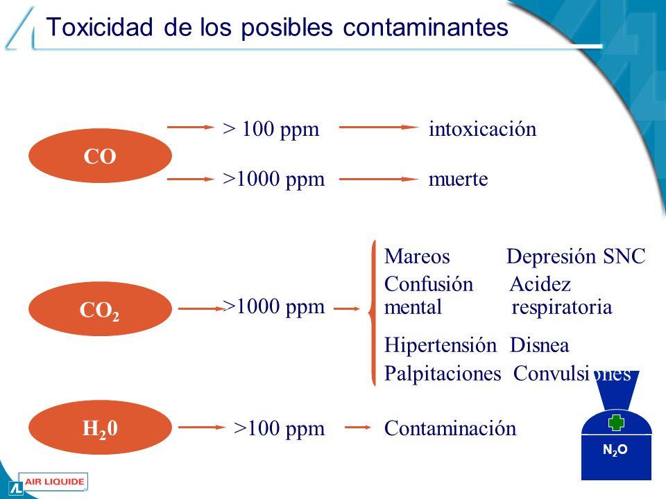 N2ON2O Toxicidad de los posibles contaminantes CO intoxicación CO 2 > 100 ppm >1000 ppm muerte Mareos Depresión SNC Confusión Acidez mental respiratoria Hipertensión Disnea Palpitaciones Convulsiones H20H20 >100 ppmContaminación