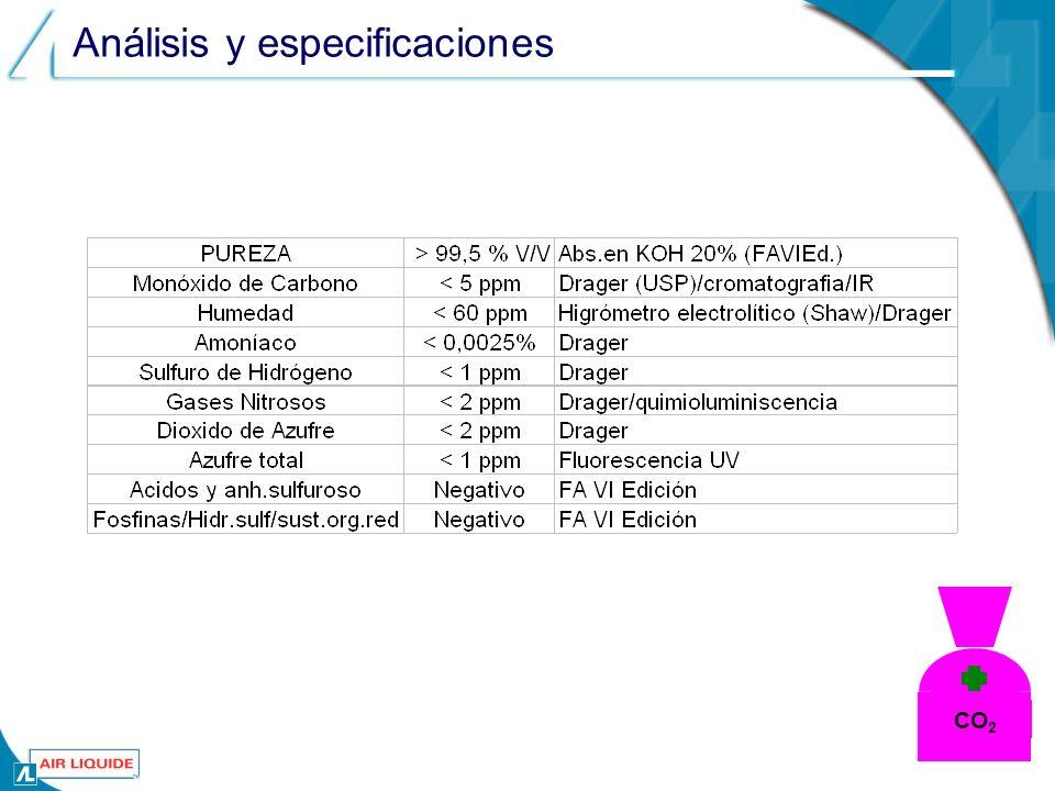 Análisis y especificaciones CO 2