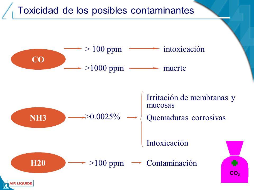 Toxicidad de los posibles contaminantes CO intoxicación NH3 > 100 ppm >1000 ppm >0.0025% muerte Irritación de membranas y mucosas Quemaduras corrosivas Intoxicación H20 >100 ppmContaminación CO 2