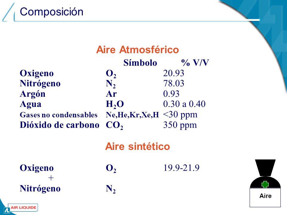 Composición Aire Atmosférico Símbolo% V/V OxigenoO 2 20.93 NitrógenoN 2 78.03 ArgónAr0.93 AguaH 2 O0.30 a 0.40 Gases no condensablesNe,He,Kr,Xe,H <30 ppm Dióxido de carbonoCO 2 350 ppm Aire sintético OxigenoO 2 19.9-21.9 + NitrógenoN 2 Aire