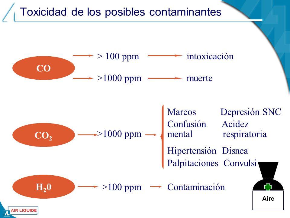 Toxicidad de los posibles contaminantes CO intoxicación CO 2 > 100 ppm >1000 ppm muerte Mareos Depresión SNC Confusión Acidez mental respiratoria Hipertensión Disnea Palpitaciones Convulsiones H20H20 >100 ppmContaminación Aire