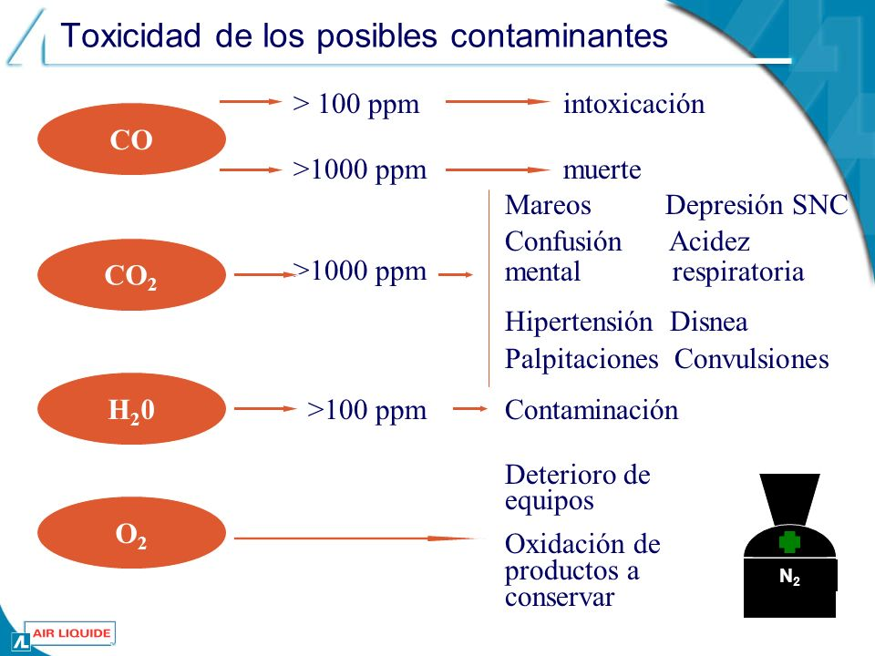 Toxicidad de los posibles contaminantes CO intoxicación CO 2 > 100 ppm >1000 ppm muerte Mareos Depresión SNC Confusión Acidez mental respiratoria Hipertensión Disnea Palpitaciones Convulsiones H20H20 >100 ppmContaminación N2N2 O2O2 Deterioro de equipos Oxidación de productos a conservar