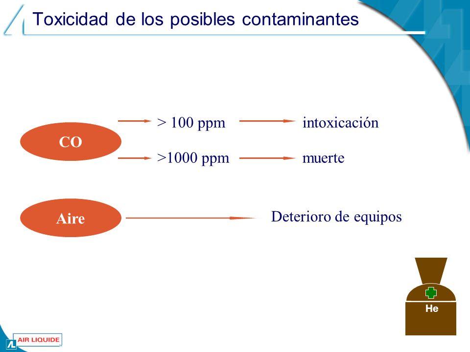 Toxicidad de los posibles contaminantes CO intoxicación Aire > 100 ppm >1000 ppmmuerte Deterioro de equipos He