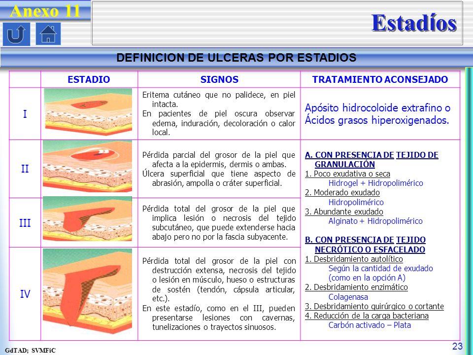 GdTAD; SVMFiC 23 ESTADIOSIGNOSTRATAMIENTO ACONSEJADO I Eritema cutáneo que no palidece, en piel intacta.