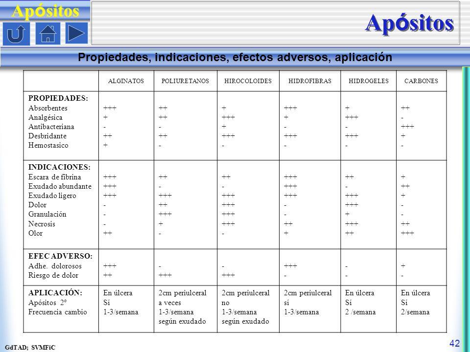 GdTAD; SVMFiC 42 ALGINATOSPOLIURETANOSHIROCOLOIDESHIDROFIBRASHIDROGELESCARBONES PROPIEDADES: Absorbentes Analgésica Antibacteriana Desbridante Hemostasico +++ + - ++ + ++ - ++ - + +++ + +++ - +++ + - +++ - + +++ - +++ - ++ - +++ + - INDICACIONES: Escara de fibrina Exudado abundante Exudado ligero Dolor Granulación Necrosis Olor +++ - ++ - +++ ++ +++ + - ++ - +++ - +++ - ++ + ++ - +++ + +++ ++ + ++ + - ++ +++ EFEC ADVERSO: Adhe.