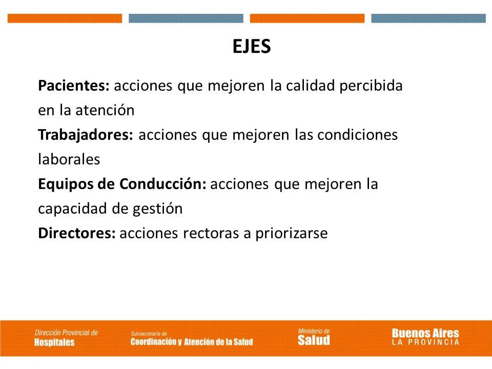EJES Pacientes: acciones que mejoren la calidad percibida en la atención Trabajadores: acciones que mejoren las condiciones laborales Equipos de Condu