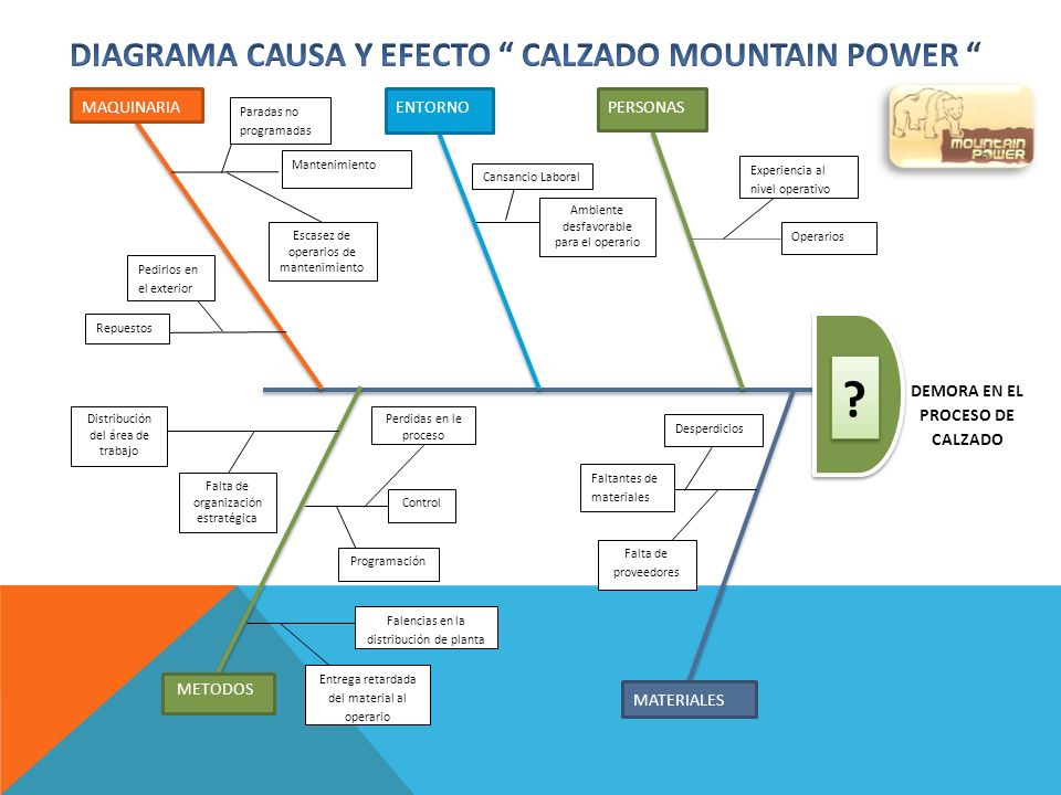 ESQUEMA DE DISTRIBUCION DE PLANTA