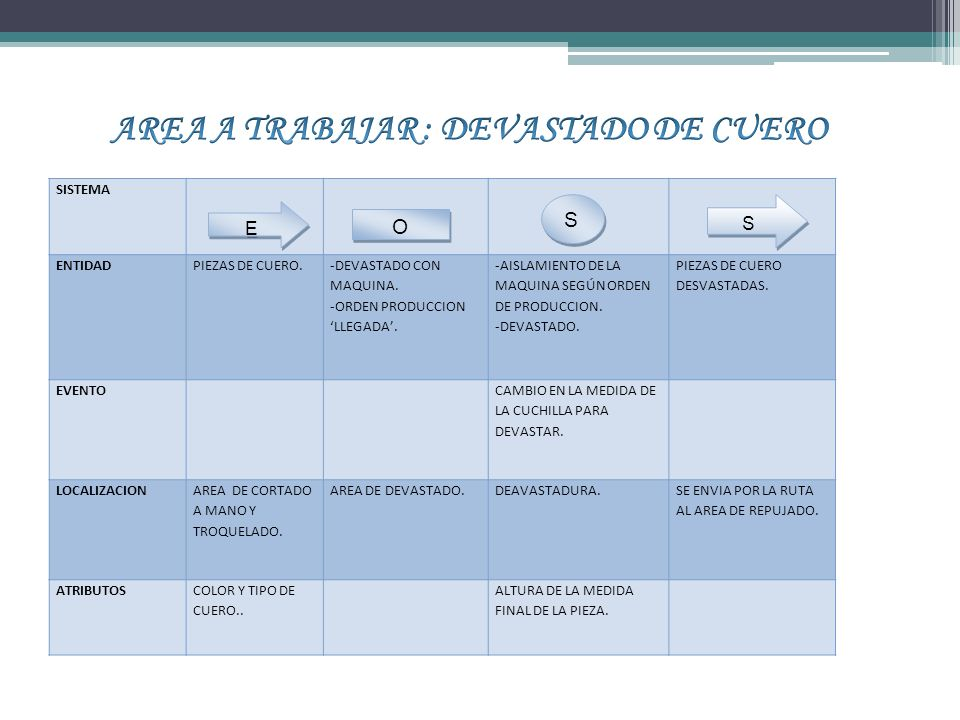 SISTEMA ENTIDADPIEZAS DE CUERO.-DEVASTADO CON MAQUINA.