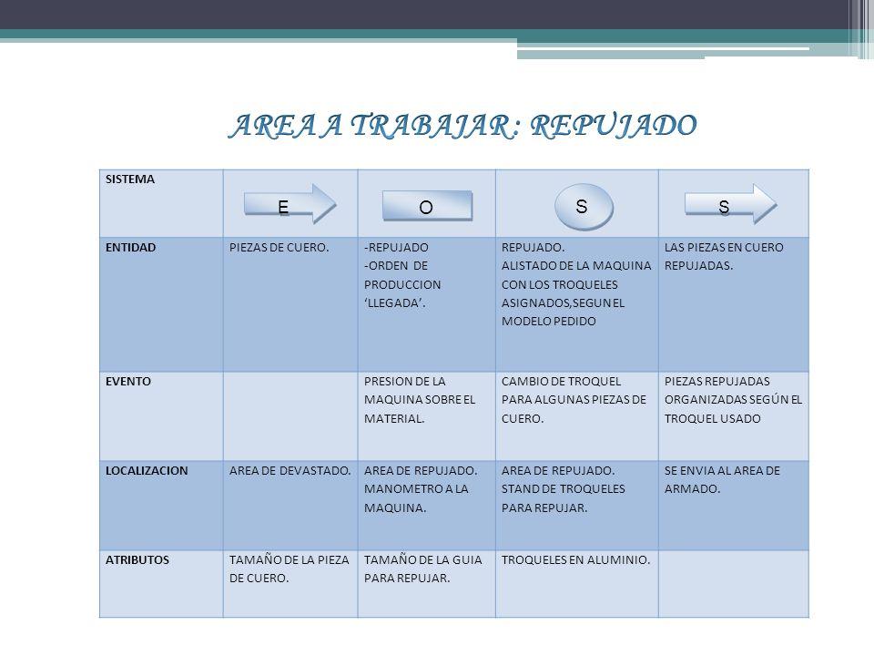 SISTEMA ENTIDADPIEZAS DE CUERO.-REPUJADO -ORDEN DE PRODUCCION LLEGADA.