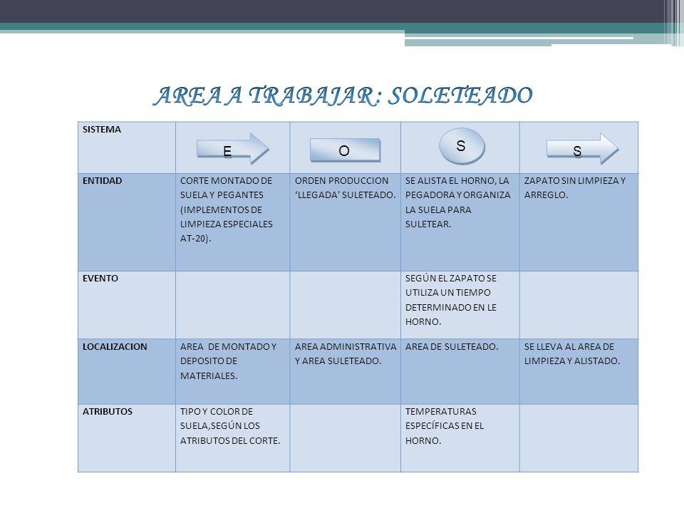 SISTEMA ENTIDAD CORTE MONTADO DE SUELA Y PEGANTES (IMPLEMENTOS DE LIMPIEZA ESPECIALES AT-20).