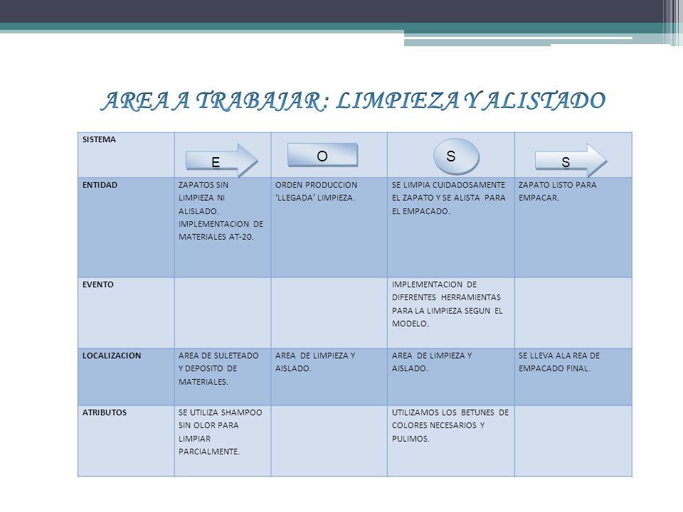 SISTEMA ENTIDAD ZAPATOS SIN LIMPIEZA NI ALISLADO.IMPLEMENTACION DE MATERIALES AT-20.