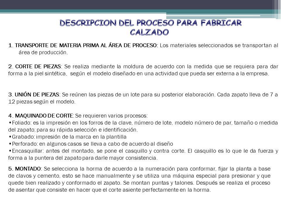 1. TRANSPORTE DE MATERIA PRIMA AL ÁREA DE PROCESO: Los materiales seleccionados se transportan al área de producción. 2. CORTE DE PIEZAS: Se realiza m