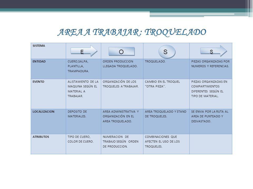 SISTEMA ENTIDAD CUERO,SALPA, PLANTILLA, TRAMPADURA.