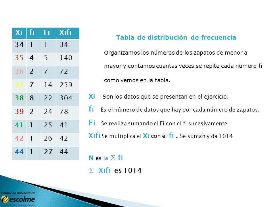 Tabla de distribución de frecuencia de datos no agrupados Se tiene un grupo de 27 estudiantes a cada uno se le pidió la talla de los zapatos. L os dat