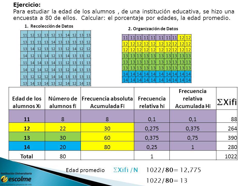 3435 36 37 38 39 414244 Edad de los alumnos X i Número de alumnos f i Frecuencia absoluta Acumulada F i Frecuencia relativa h i Frecuencia relativa Ac