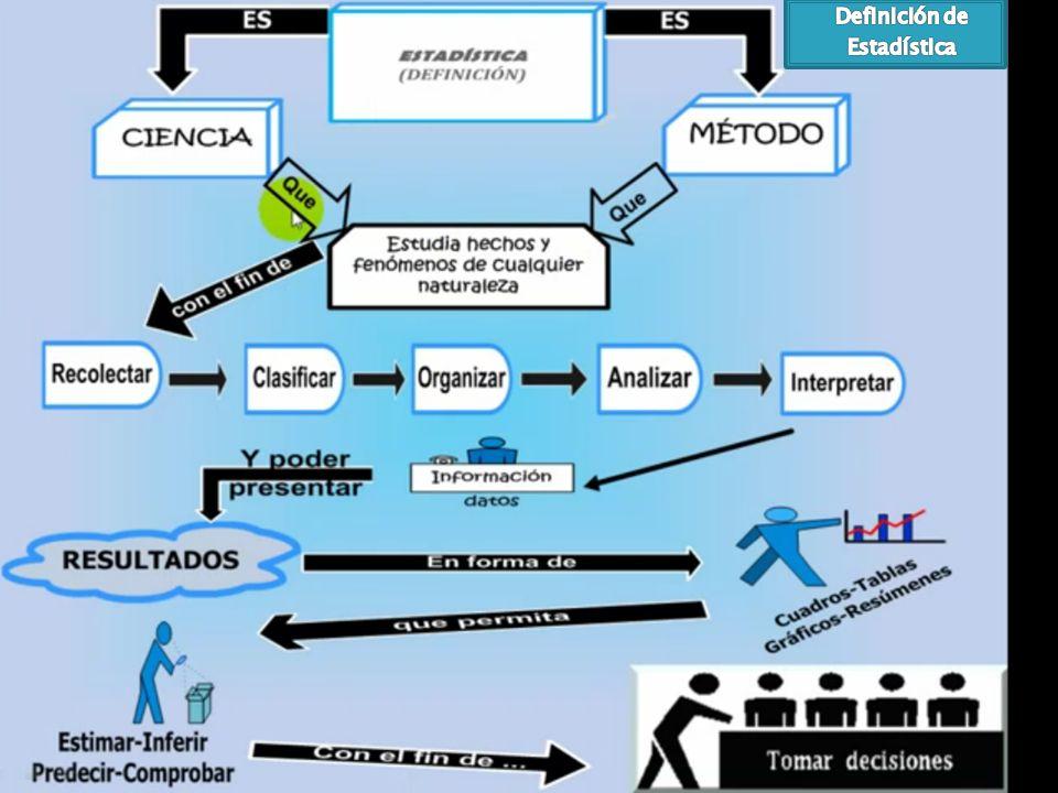 Estadística Se dedica a la descripción, visualización y resumen de datos originados a partir de los fenómenos de estudio. Los datos pueden ser resumid