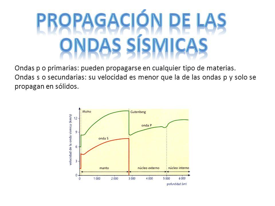 Ondas p o primarias: pueden propagarse en cualquier tipo de materias. Ondas s o secundarias: su velocidad es menor que la de las ondas p y solo se pro