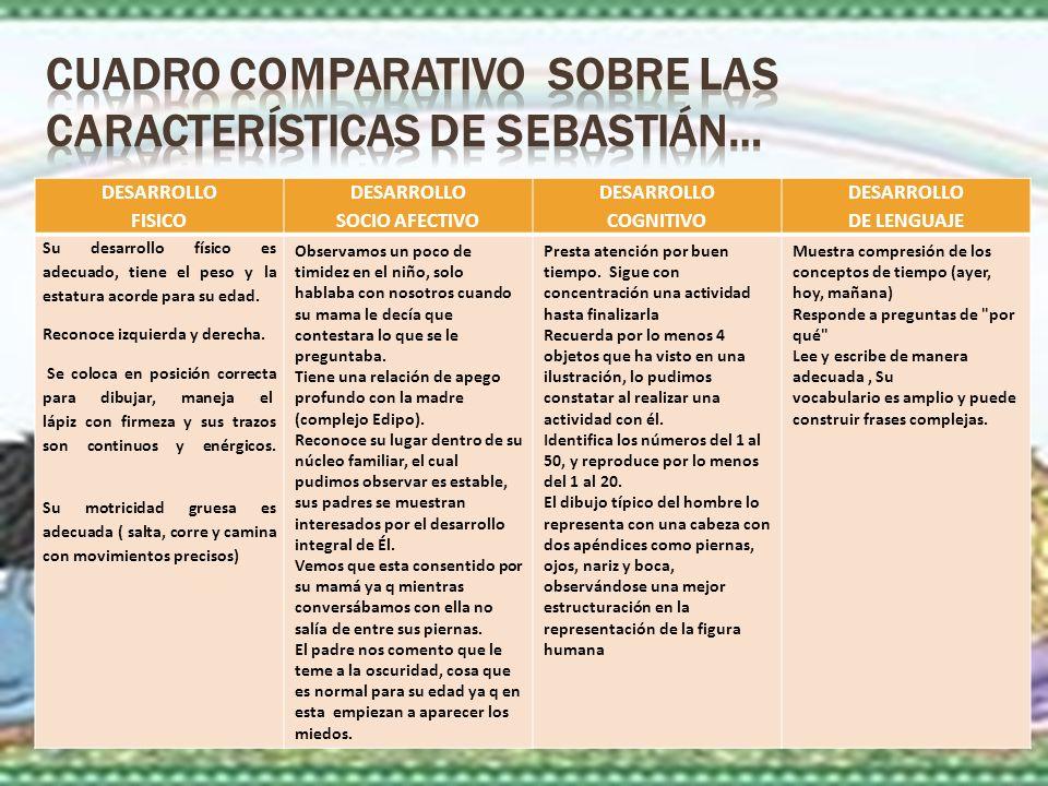 DESARROLLO FISICO DESARROLLO SOCIO AFECTIVO DESARROLLO COGNITIVO DESARROLLO DE LENGUAJE Su desarrollo físico es adecuado, tiene el peso y la estatura acorde para su edad.