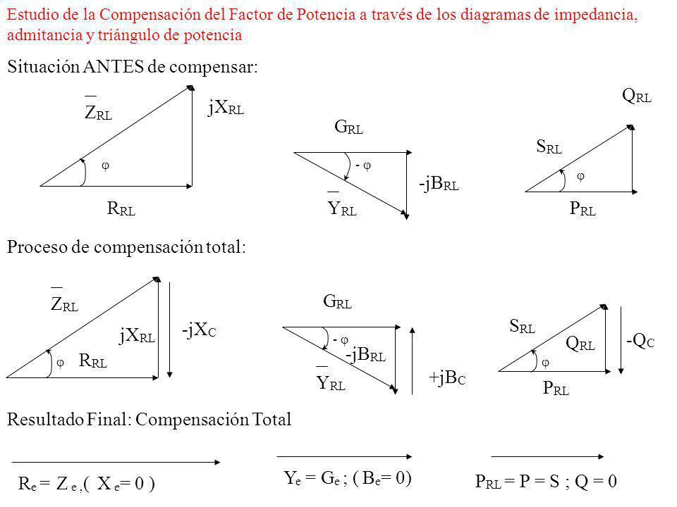 U I activa Además como se observa en el diagrama fasorial de la derecha, al compensar, es decir conectar en paralelo con Z RL los capacitores, estos no son ideales, por tanto al polarizarse el dieléctrico de los mismos aumentará I activa en un valor I muy pequeño.