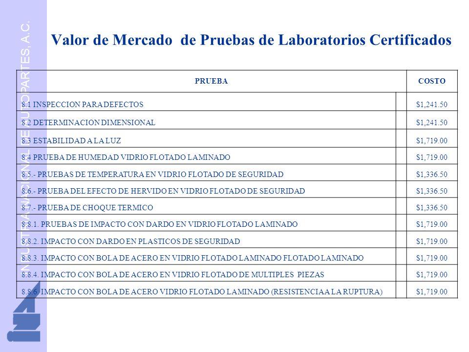 INDUSTRIA NACIONAL DE AUTOPARTES, A.C. Valor de Mercado de Pruebas de Laboratorios Certificados PRUEBACOSTO 8.1 INSPECCION PARA DEFECTOS $1,241.50 8.2