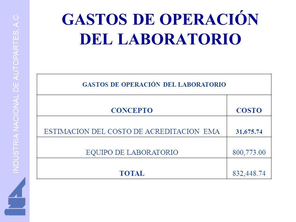 INDUSTRIA NACIONAL DE AUTOPARTES, A.C. GASTOS DE OPERACIÓN DEL LABORATORIO CONCEPTOCOSTO ESTIMACION DEL COSTO DE ACREDITACION EMA 31,675.74 EQUIPO DE