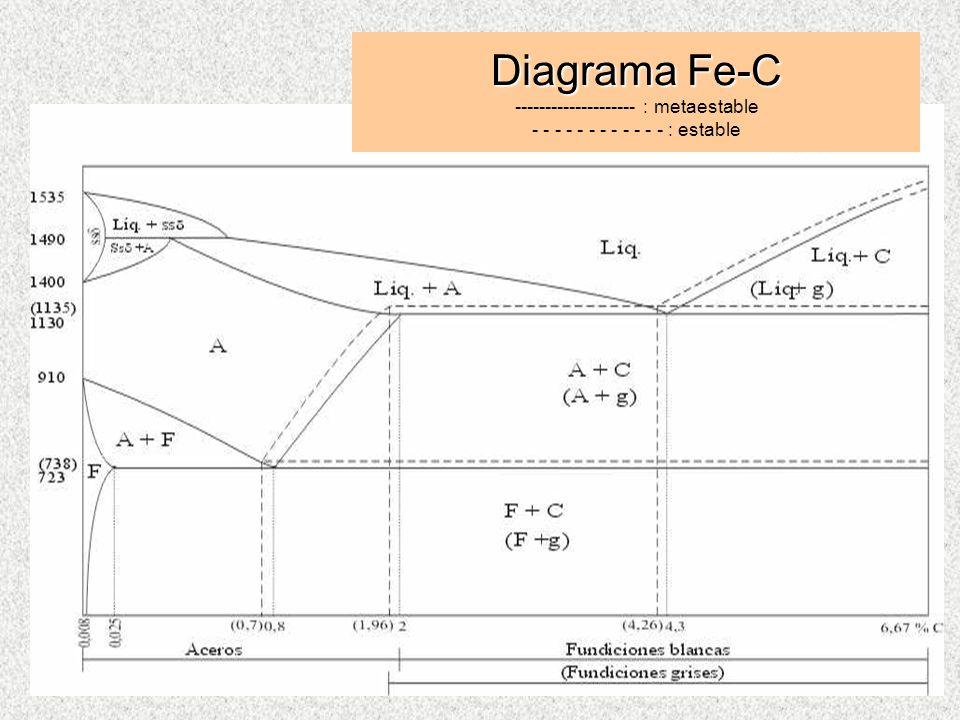 Diagrama Fe-C Diagrama Fe-C -------------------- : metaestable - - - - - - - - - - - - : estable