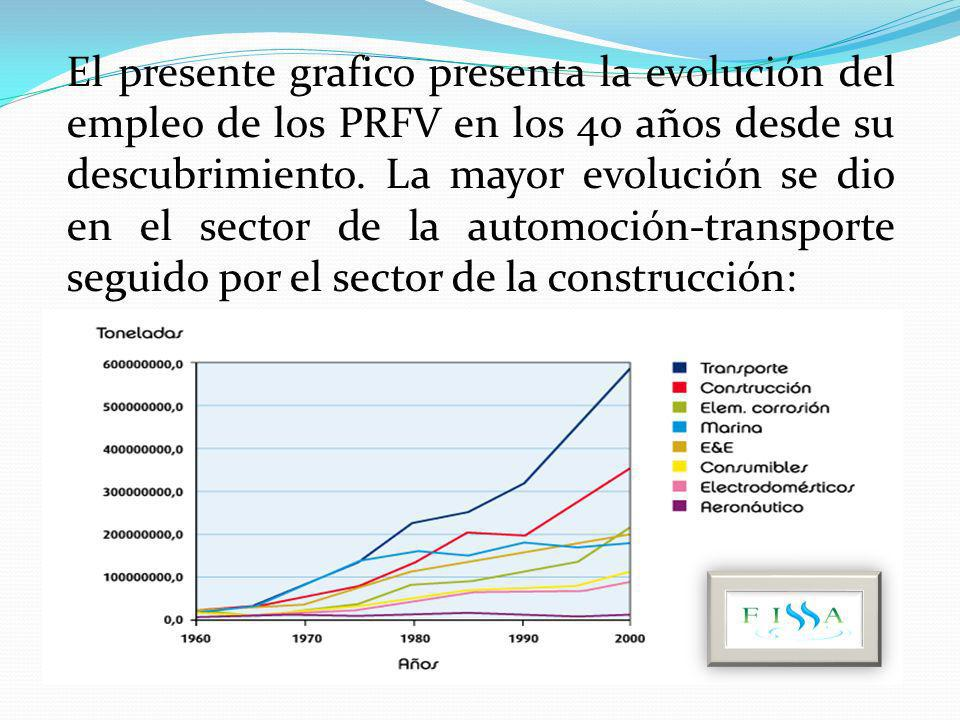 El presente grafico presenta la evolución del empleo de los PRFV en los 40 años desde su descubrimiento. La mayor evolución se dio en el sector de la