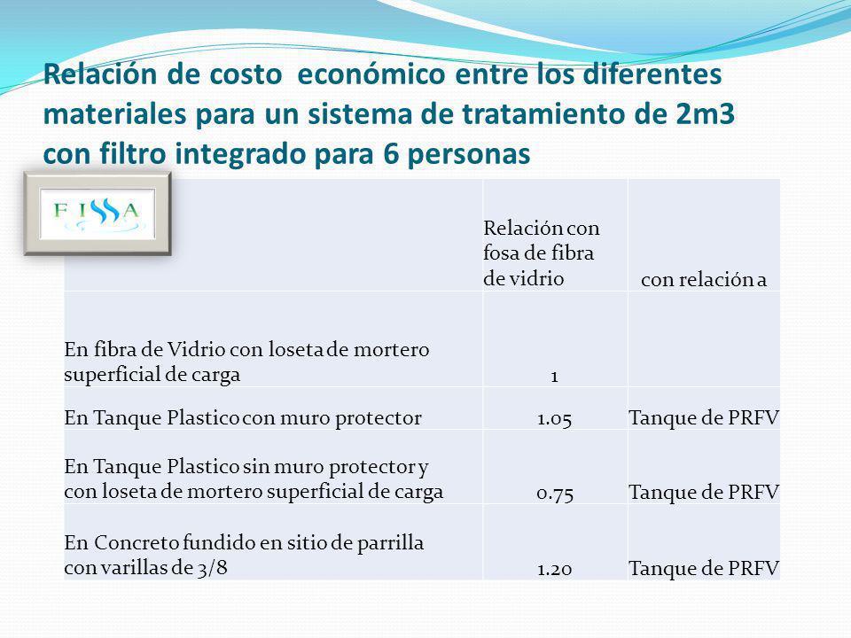 Relación de costo económico entre los diferentes materiales para un sistema de tratamiento de 2m3 con filtro integrado para 6 personas Relación con fo
