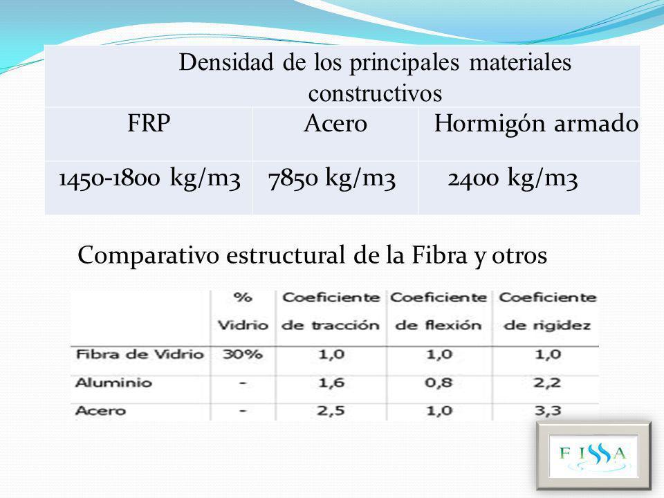 Densidad de los principales materiales constructivos FRPFRPAceroAceroHormigón armadoHormigón armado 1450-1800 kg/m37850 kg/m32400 kg/m3 Comparativo es