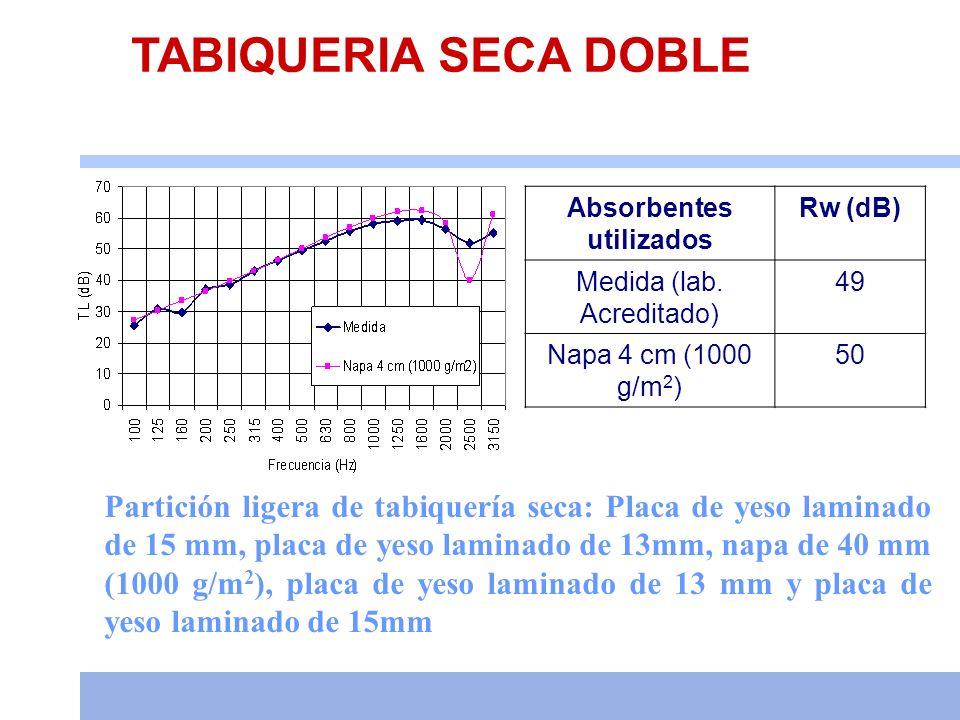 TABIQUERIA SECA DOBLE Partición ligera de tabiquería seca: Placa de yeso laminado de 15 mm, placa de yeso laminado de 13mm, napa de 40 mm (1000 g/m 2