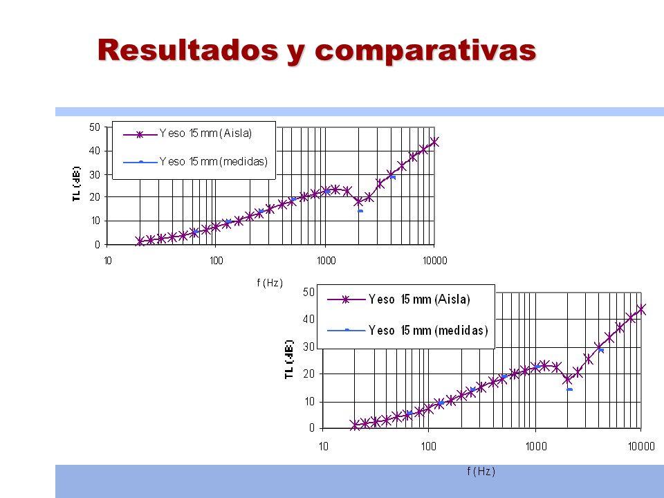 Tabiquería seca Medida: 41,6 dBA Aisla: 38,2 dBA Datos obtenidos de la página web del fabricante.