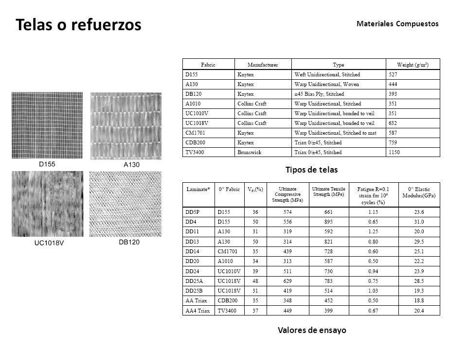 Materiales Compuestos Telas o refuerzos Tipos de telas Valores de ensayo