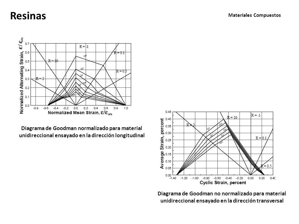 Materiales Compuestos Resinas Diagrama de Goodman normalizado para material unidireccional ensayado en la dirección longitudinal Diagrama de Goodman n