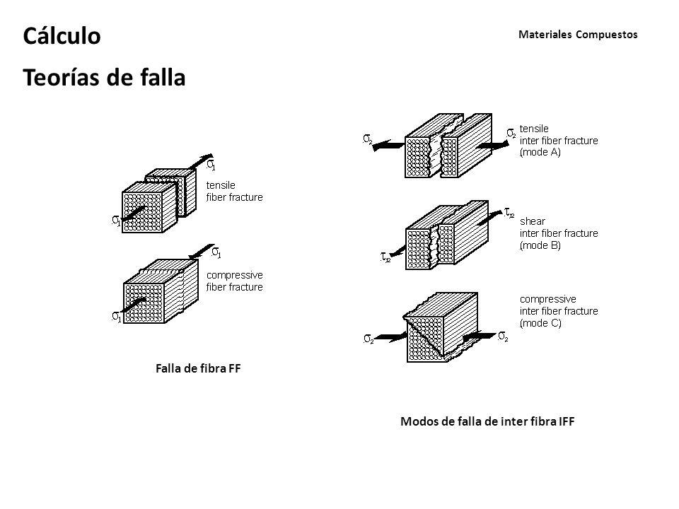 Materiales Compuestos Cálculo Teorías de falla Falla de fibra FF Modos de falla de inter fibra IFF