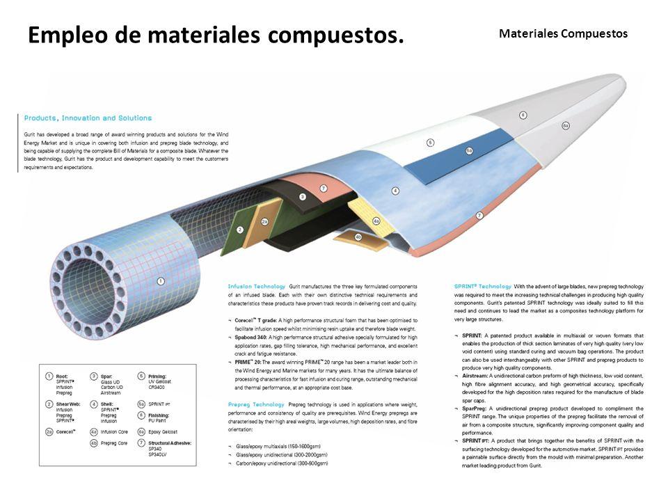 Materiales Compuestos Empleo de materiales compuestos.