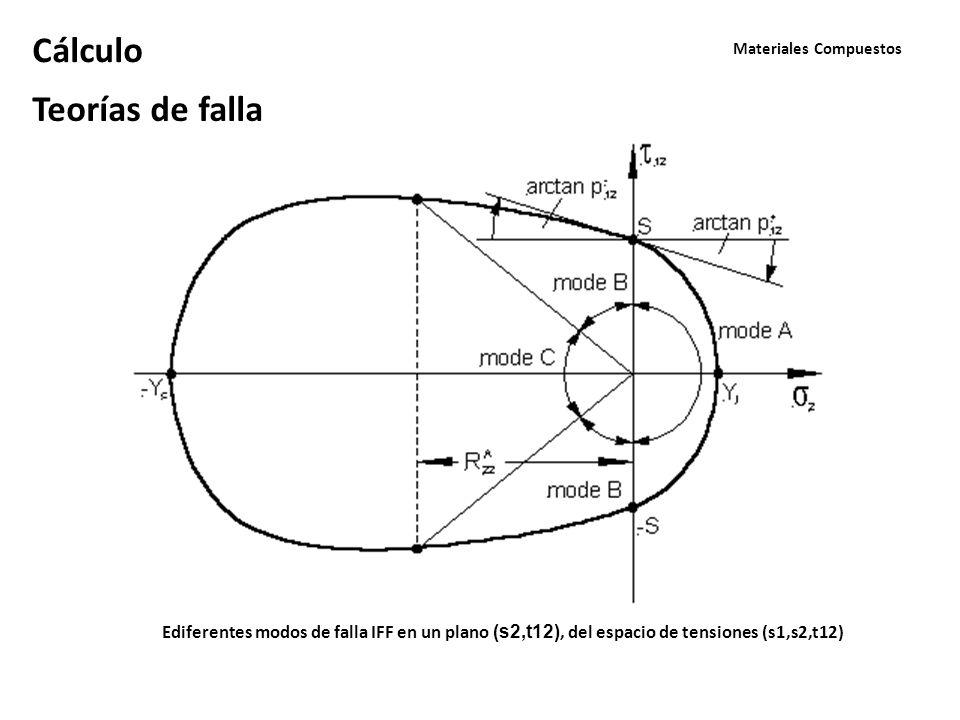 Materiales Compuestos Cálculo Teorías de falla Ediferentes modos de falla IFF en un plano (s2,t12), del espacio de tensiones (s1,s2,t12)