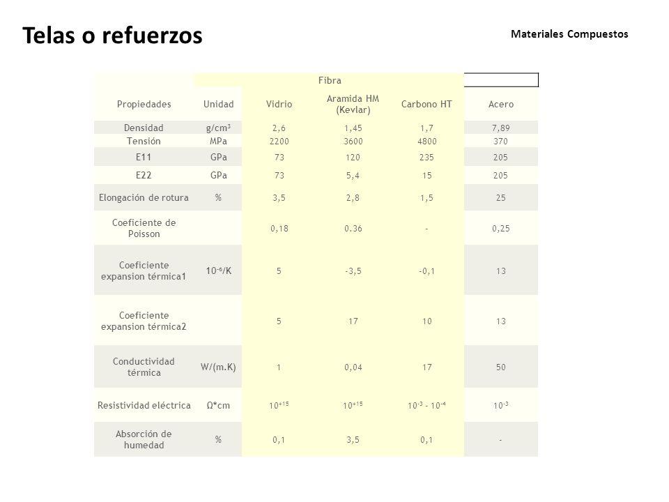 Materiales Compuestos Fibra PropiedadesUnidadVidrio Aramida HM (Kevlar) Carbono HTAcero Densidadg/cm 3 2,61,451,77,89 TensiónMPa220036004800370 E11GPa